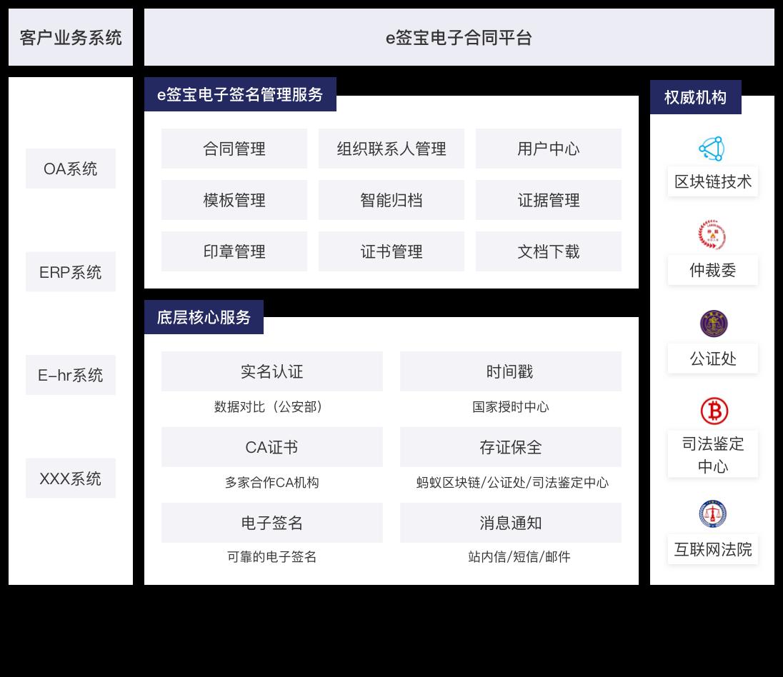 公有云API方案